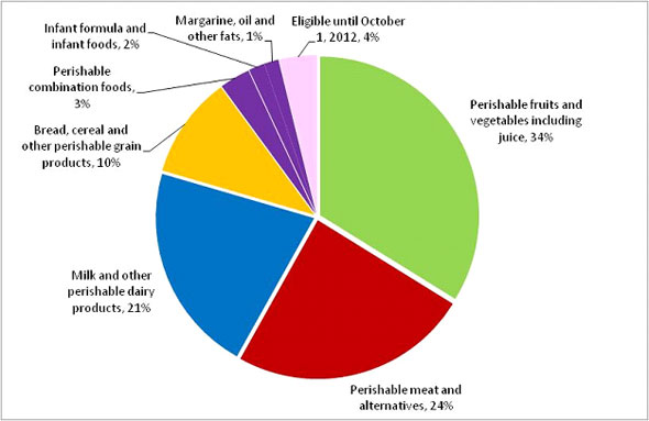 Pie chart showing what percentage of the total subsidy transfer between October 1, 2011 and December 31, 2011.